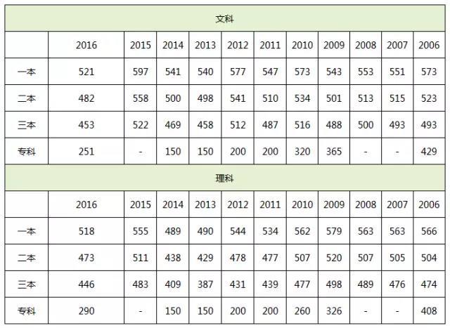 丹阳省丹中分数线2017图片